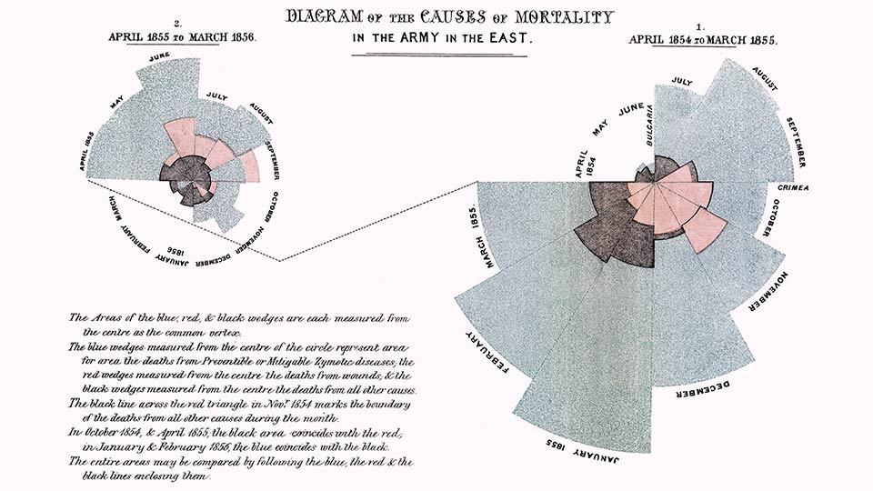 Polar-Diagramm von Florence Nightingale