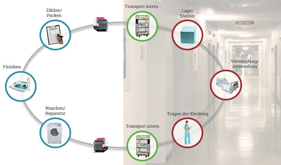 Wäschekreislauf