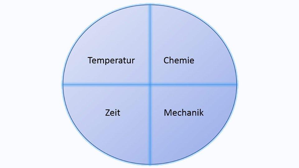 Der Sinnersche Kreis: Chemie, Temperatur, Zeit und Mechanik beeinflussen den Erfolg eines Wasch- und Reinigungsvorgangs.
