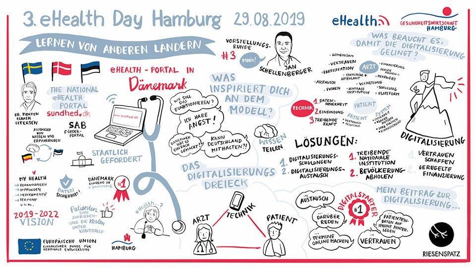 Über die Digitalisierung der Gesundheitssysteme und die elektronische Patientenakte in Dänemark, Estland und Schweden. Graphic Recording zum Workshop Dänemark, 3. ehealth-Day 2019 in Hamburg.