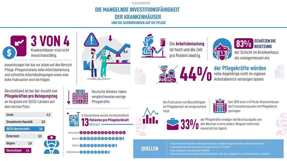 Grafik zur Darstellung der Auswirkungen mangelnder Investitionsfähigkeit von Krankenhäusern auf die Pflege.