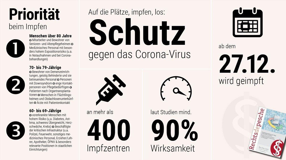 Übersicht: Schutzimpfung gegen das Corona-Virus (Grafik vom 19.12.2020)